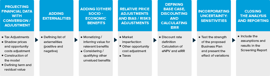 Cost Benefit Analysis Definition