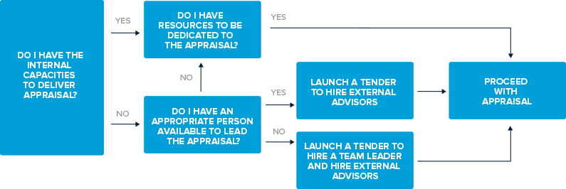 13 assessing capabilities and needs and hiring advisors - Dive jump reporting system ...