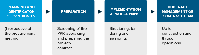 10  An Overview of the PPP Process Cycle: How to Prepare