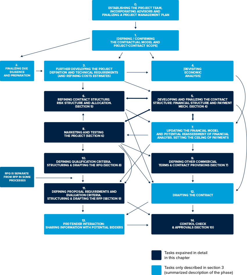 2 Overview Of The Structuring Phase The Apmg Public Private