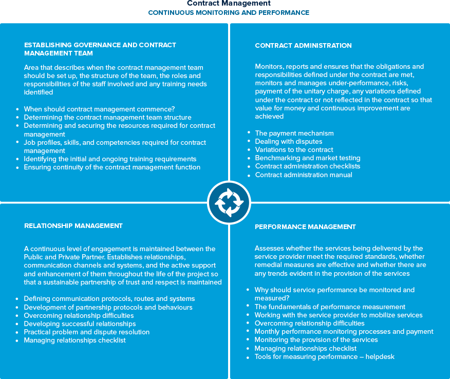 4. contract management framework | the apmg public-private ...