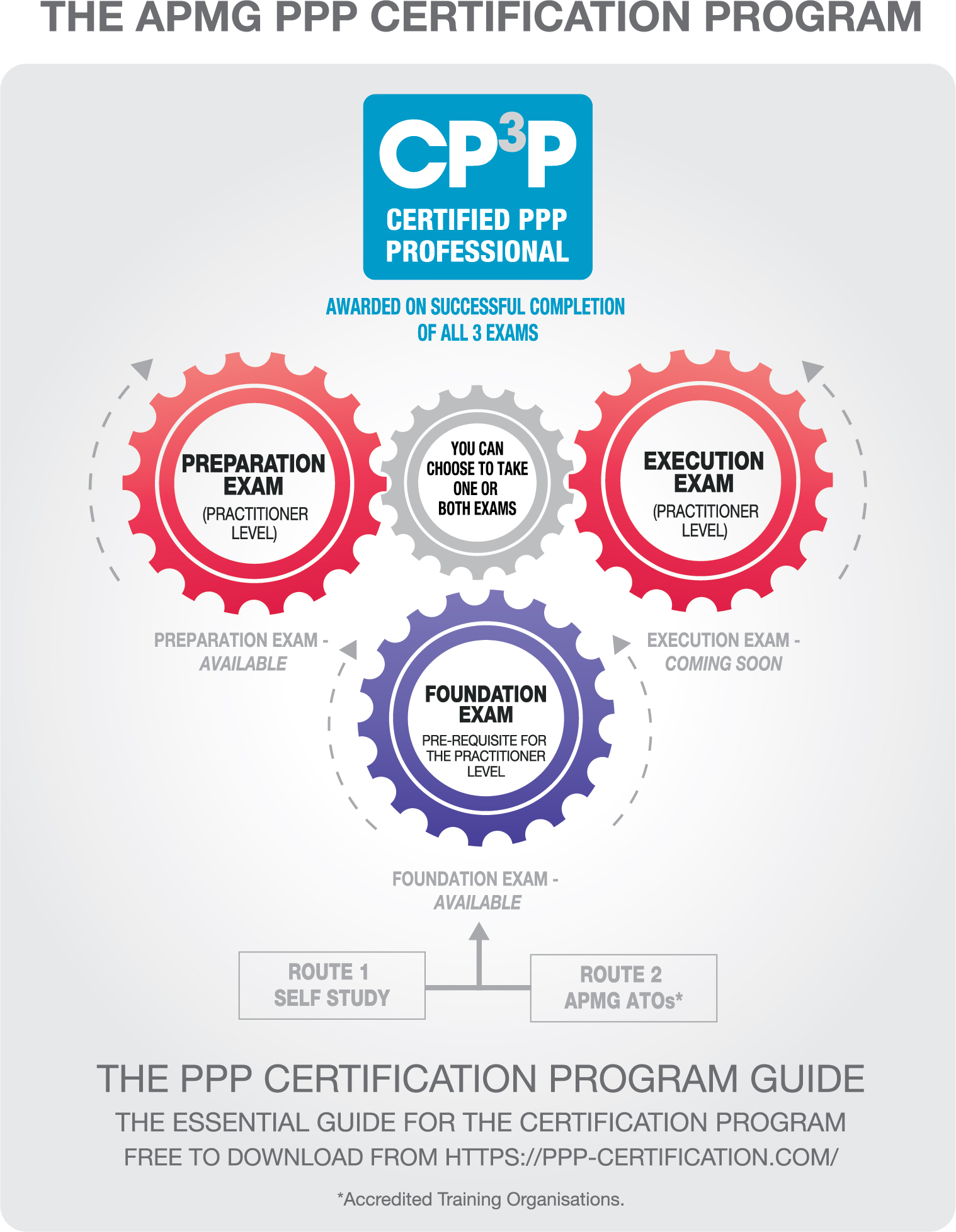 Certification The Apmg Public Private Partnerships Certification